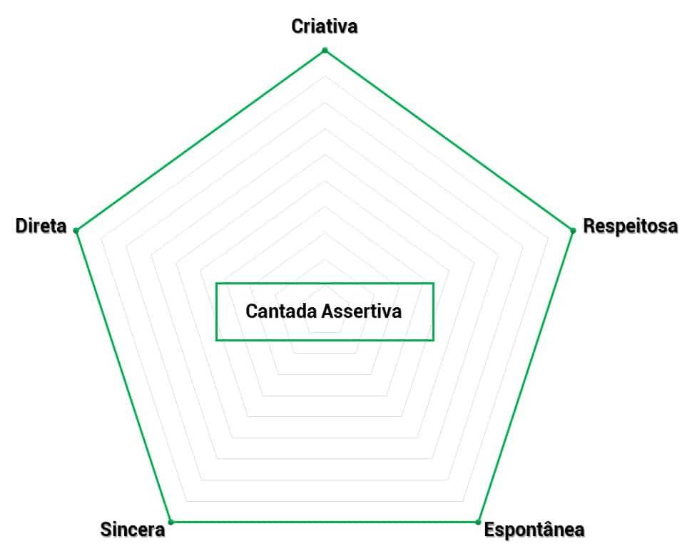 Cantada Assertiva características